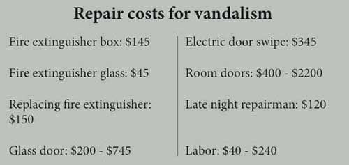 The cost to replace (labor included) different facility items on campus. Price courtesy of Denison Physical Plant.