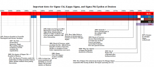 Some important dates and history for Kappa Sigma, Sigma Chi, and Sigma Phi Epsilon at Denison, with dates according to the Denison University website and Gamma Xi's alumni website.