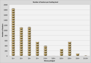 Number of potato salad funders by amount of money pledged. The majority of backers pledged between $1 and $2.